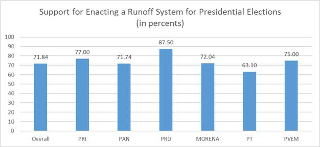 Mexico Runoff Elections
